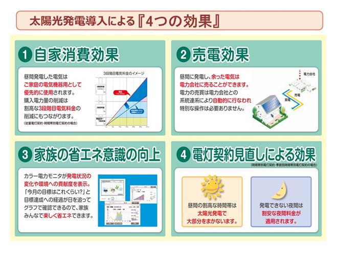太陽光発電導入による4つの効果