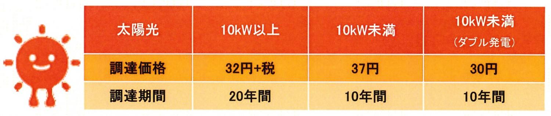 太陽光発電 買取価格